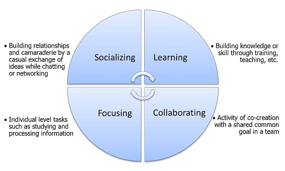 the four mode of teaching and learning as an educator and student Beliefs about the nature of teaching and learning  effects of teachers' co-operation on teacher-student relations .
