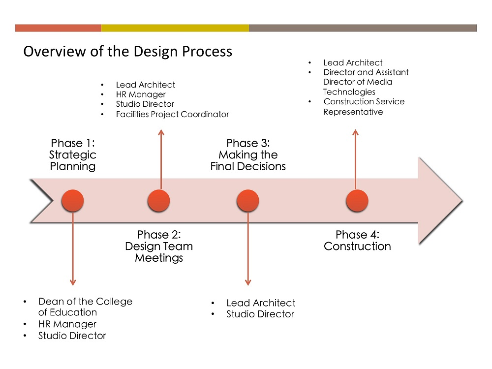affordance concept diagram  Interior Color Theory ...
