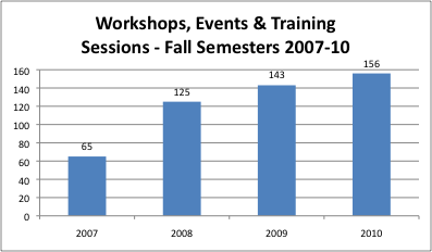 Figure 2. Training and workshop sessions history.