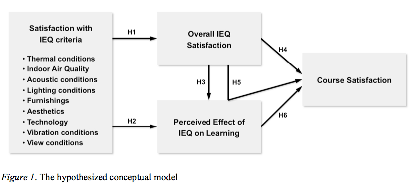 Figure 1. The Hypothesized Conceptual Model