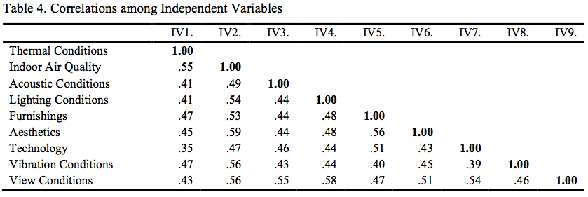 Table 4. Correlations among Independent Variables
