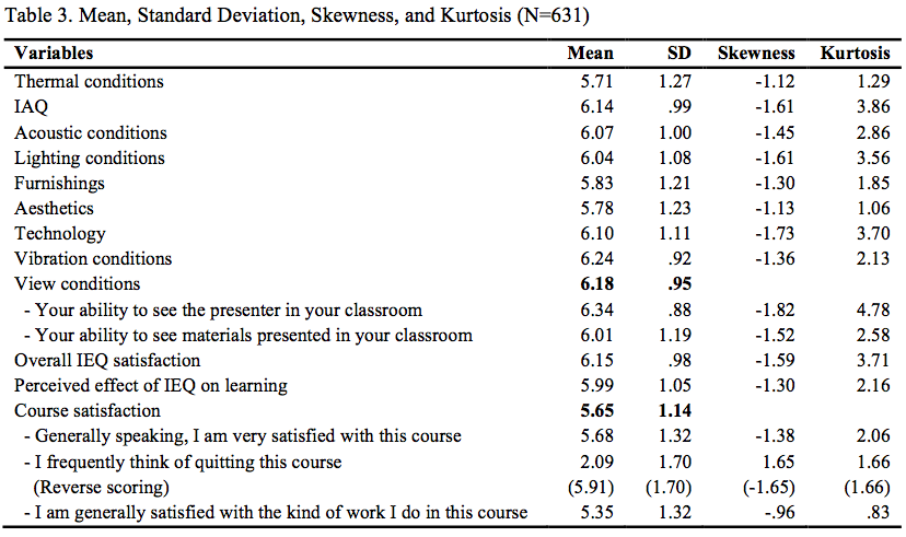 Table 3. Mean, Standard Deviation, Skewness, and Kurtosis (N=631)