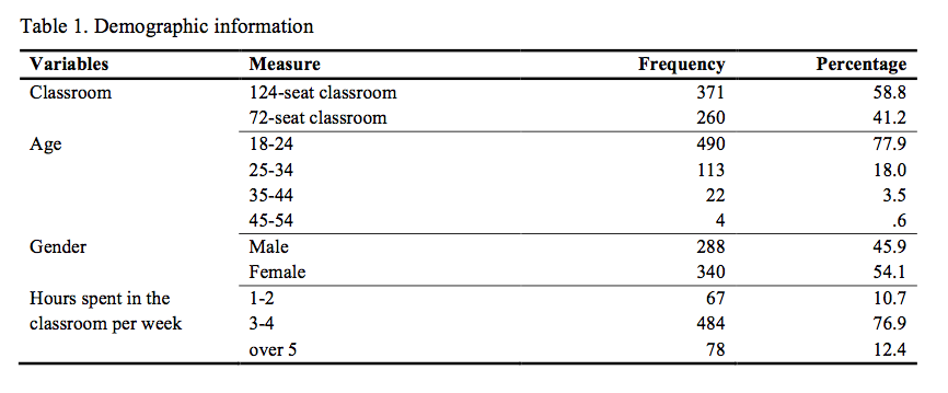University Classroom Design Standards ~ Indoor environmental quality of classrooms and student