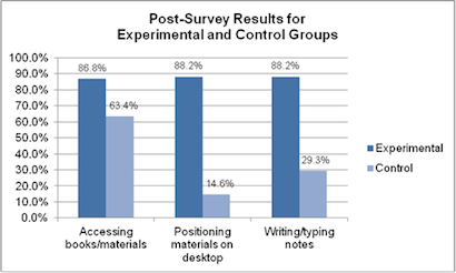 Figure 4. Post-survey by condition: Reported ease while working at desks during class