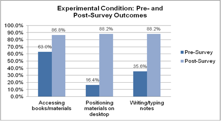 Figure 3. Pre-/Post-survey for experimental condition: Reported ease while working at desks during class