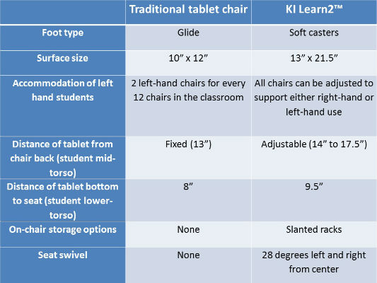 Table 1 – Comparison of traditional and experimental tablet arm chair