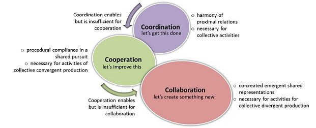 a definition of collaborative vs cooperative Collaborative versus cooperative learning 1 understanding the nature of interactive learning 2 many of the the structural approach to cooperative learning elements of is based on the creation, analysis and systematic cooperative application of structures, or content-free ways of learning may organizing social interaction in the classroom structures usually involve a series of step.